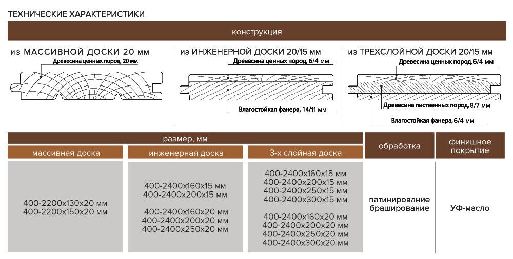 Технические характеристики Доски