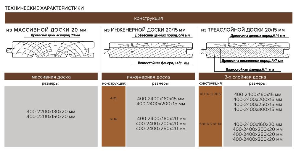 Технические характеристики доски без покрытия